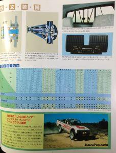 1985 Isuzu Faster, Rodeo 4WD, Rodeo Super 006.jpg